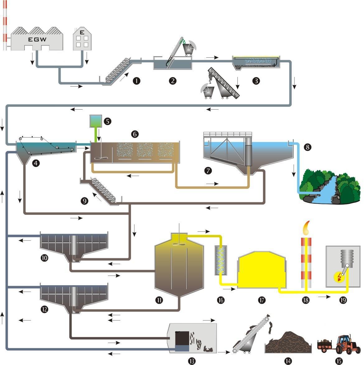 Come Funziona Un Impianto Di Depurazione Agenzia